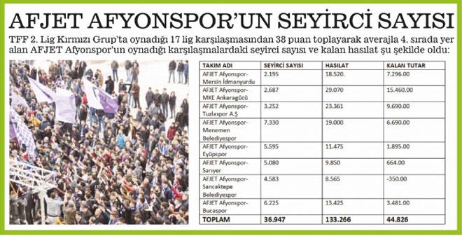 AFJET AFYONSPOR MAÇLARINDA SEYİRCİ VE HASILAT DURUMU